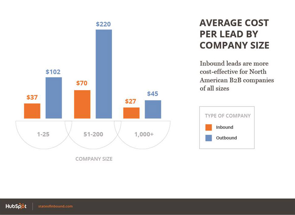 Hubspot's State of Inbound Marketing Report 2014