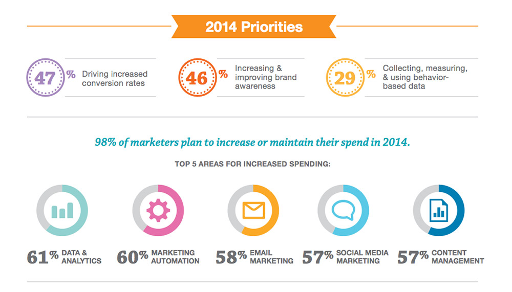 Salesforce 2014 State of Marketing Report